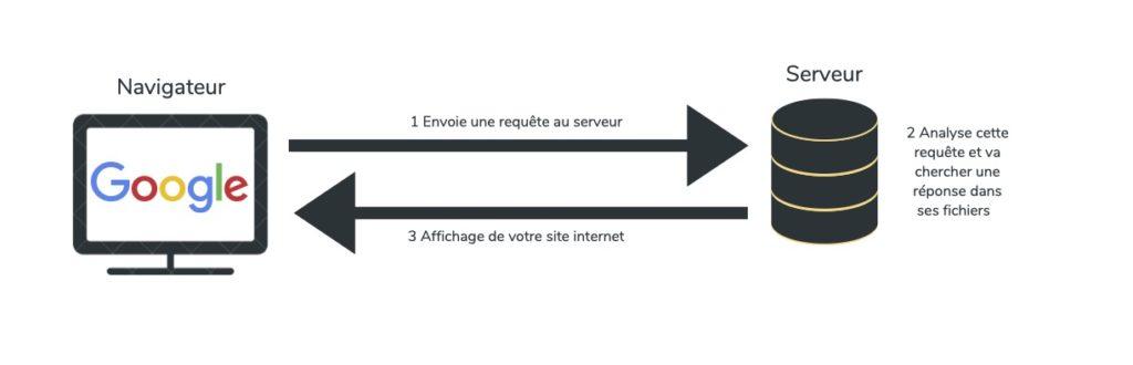 Illustration relation server navigateur