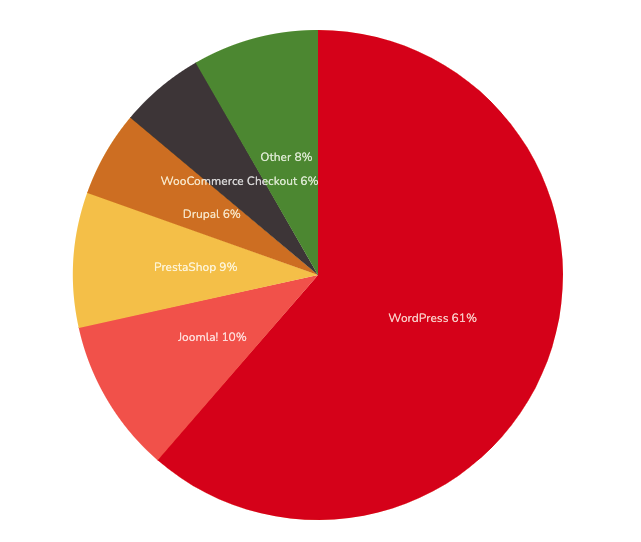 Statistiques pour les sites utilisant des technologies Open Source en France